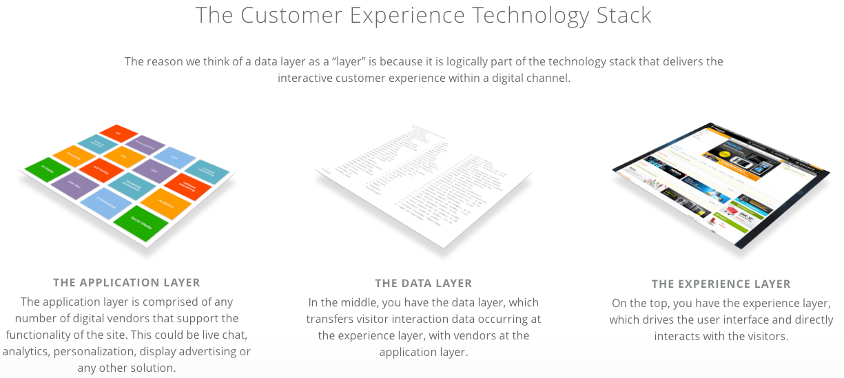 Data Layer Illustration