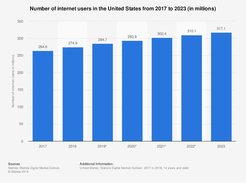 U.S. internet usage for digital CBD marketing