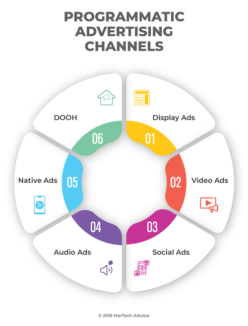 Programmatic Ad Channels Available for Cannabis and CBD