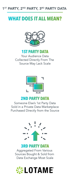 First, Second, and Third Party Data Differences (PrograMetrix)