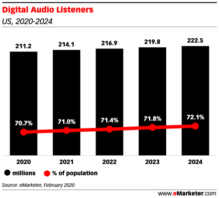 Digital Audio Ads Reach in 2020