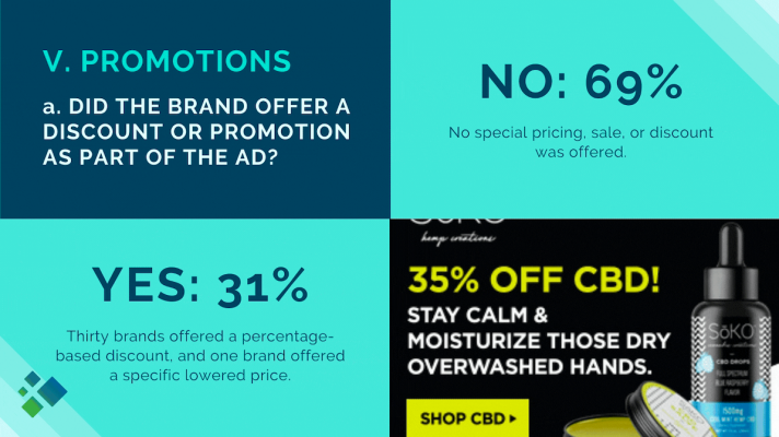 Percent of CBD or Cannabis Brands Offering Promotions