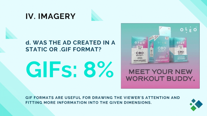 Cannabis Digital Advertising Trends: GIF vs Static Display Ads in 2020
